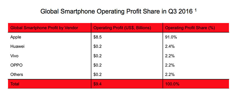 Apple grabs record 91% share of global smartphone profits in Q3, analyst says