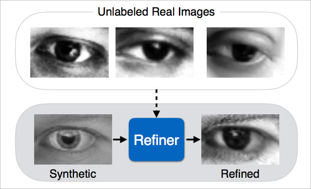 research paper on apple Apple last week published its first scholarly research paper, an article covering methods of improving recognition in computer vision systems, marking a new direction.