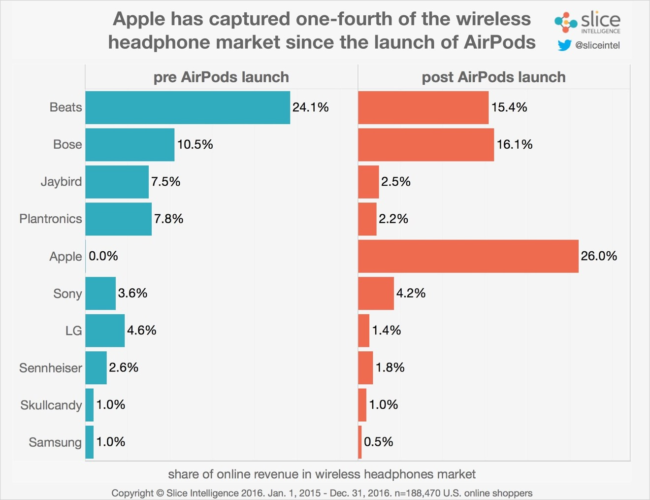 photo image Apple's AirPods grabbed 26% of wireless headphone sales after launch, report claims