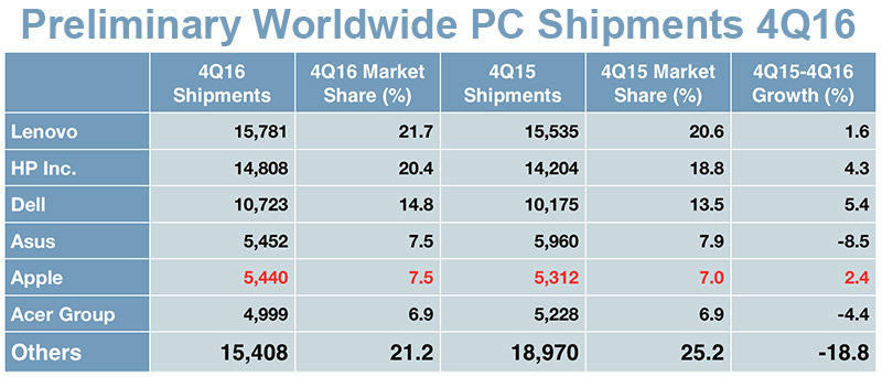 photo image Mac sales stabilize in Q4 amid worldwide PC shipment decline