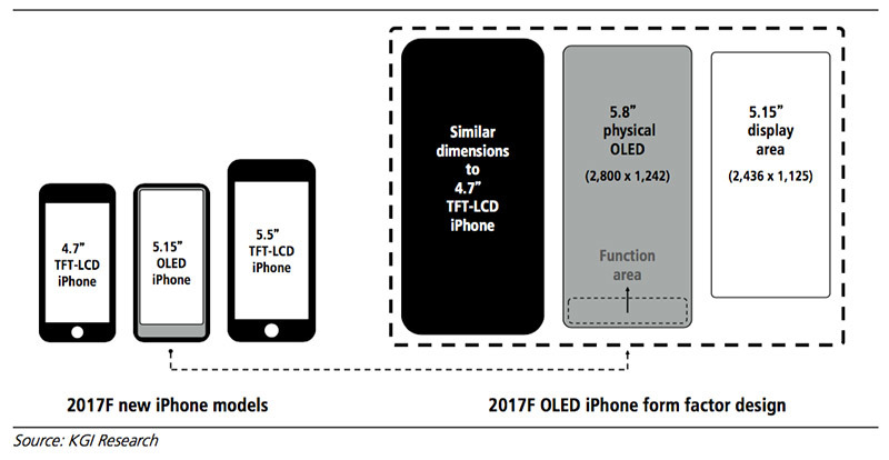 photo image Apple's 'iPhone 8' to replace Touch ID home button with 'function area'
