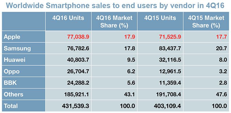 photo image Apple regains smartphone market lead from Samsung in Q4, Blackberry sinks to '0 percent' share