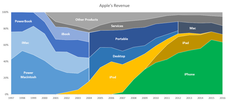 Editorial: The future of Steve Jobs' iPad vision for Post-PC computing