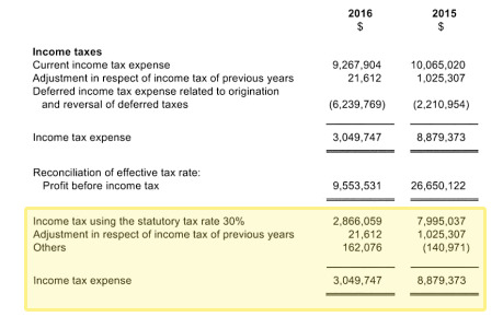 Portion of Apple New Zealand's financial statement highlighting Australian tax rate