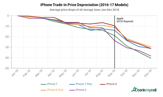 Samsung's Galaxy S resale value dropped twice as fast as iPhone X this year | appleinsider