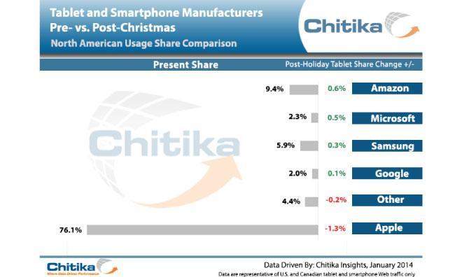 Chitika tablet statistics