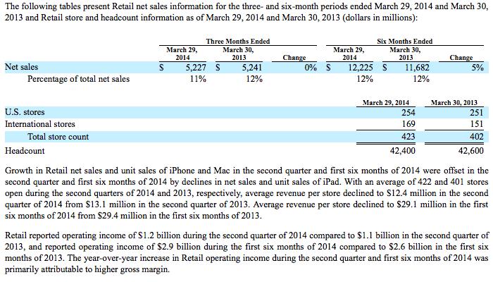 Apple Retail 10Q