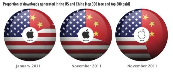 China App share