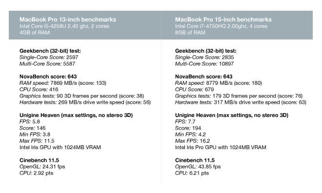 Benchmark Comparison