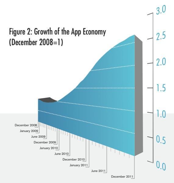 App Economy growth