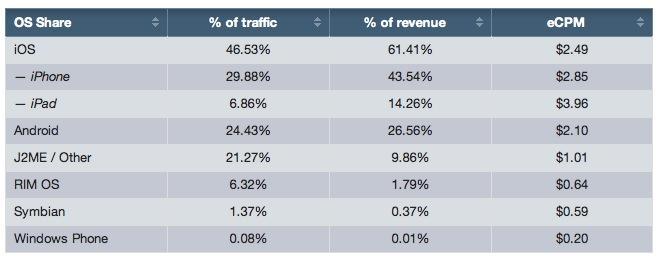 Opera Ad Stats
