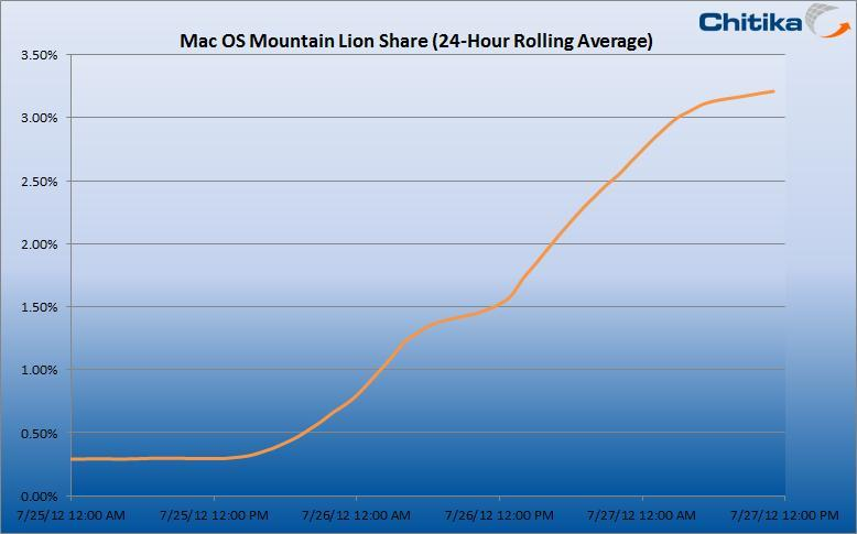 Mountain Lion Rolling Average