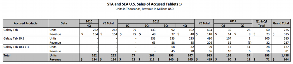 Samsung Tablet Sales