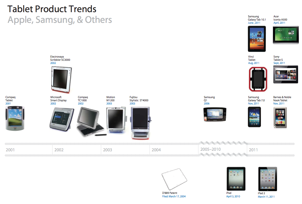Tablet Evolution