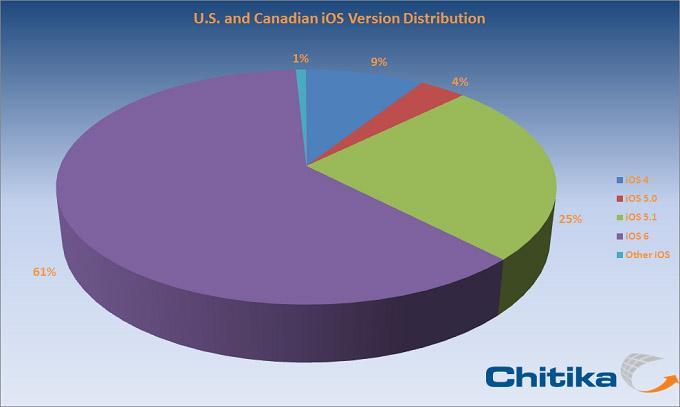 Chitika iOS Share