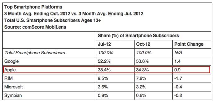 comScore Smartphone Share