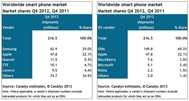 Canalys market share