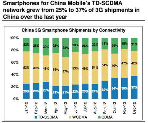 TD-SCDMA Growth