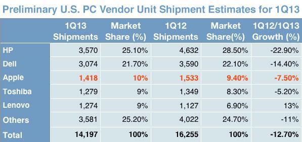 PC Estimates