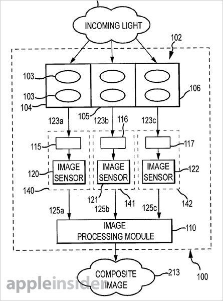 Tri-Sensor
