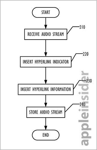 Audio Hyperlink