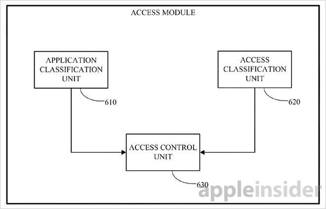 Access Modes