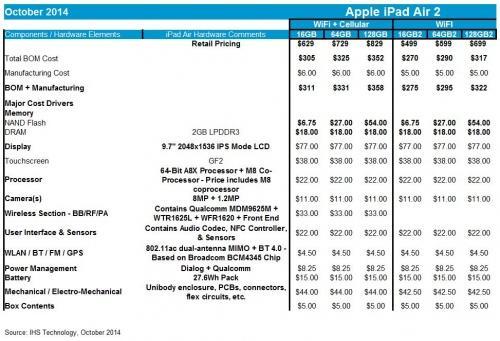 IHS iSuppli iPad Air 2 BOM