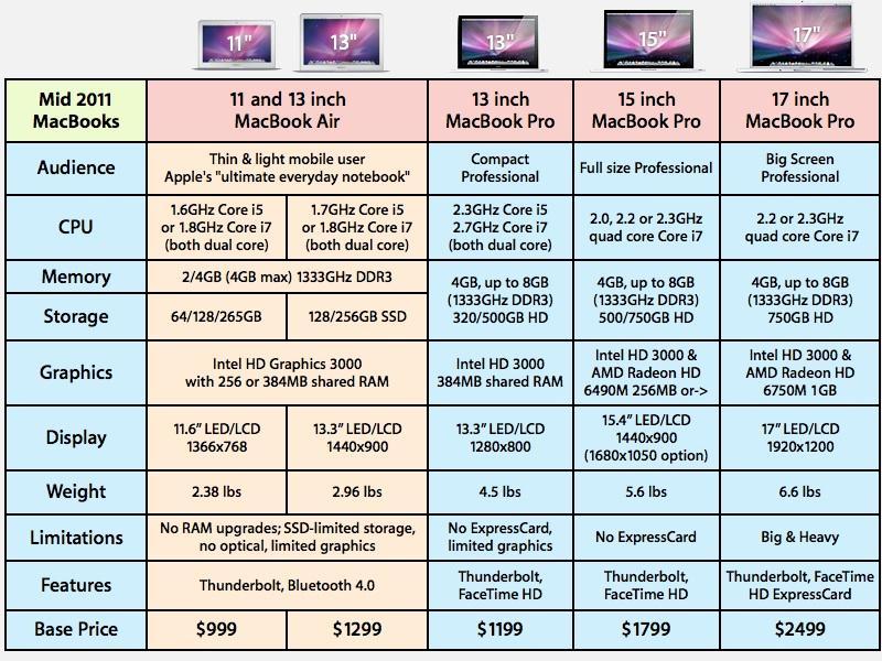 MacBook family mid 2011