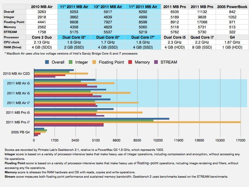 2011 MacBook Air benchmarks