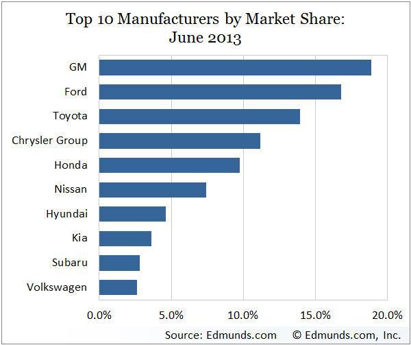 auto market share