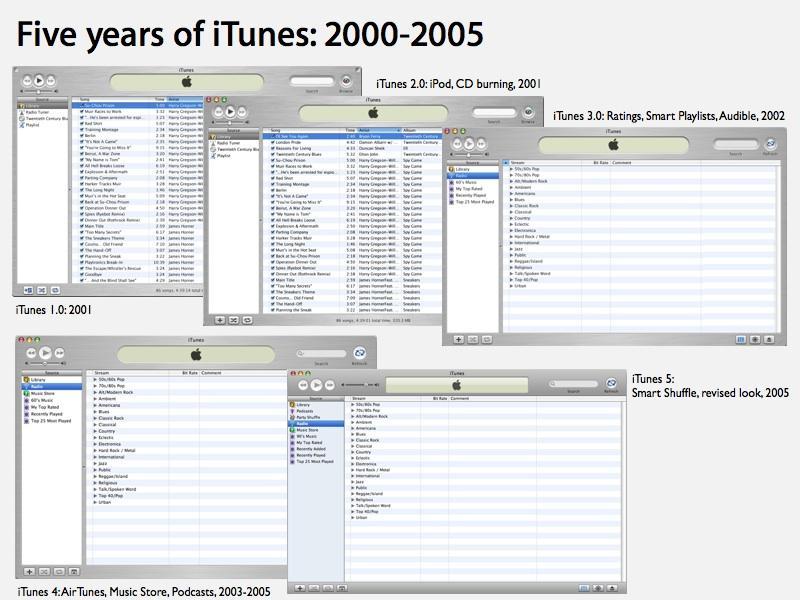 5 Years of iPod