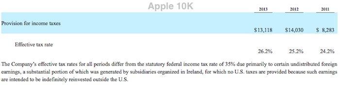 Google 26.2% tax rate