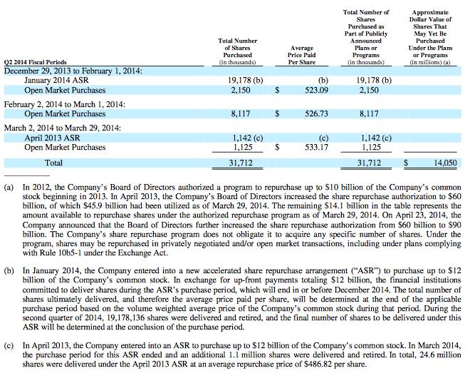 AAPL Capital return by $