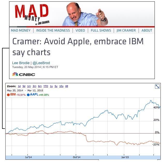 IBM APPL Jim Cramer CNBC Mad Money