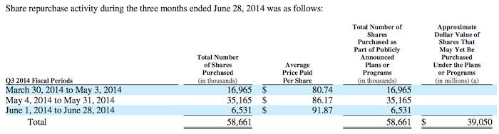 AAPL buybacks Q3 2014