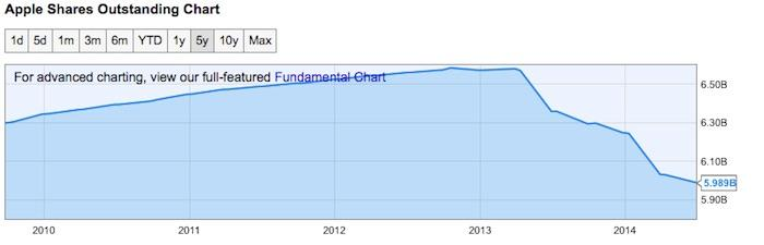 http://ycharts.com/companies/AAPL/shares_outstanding