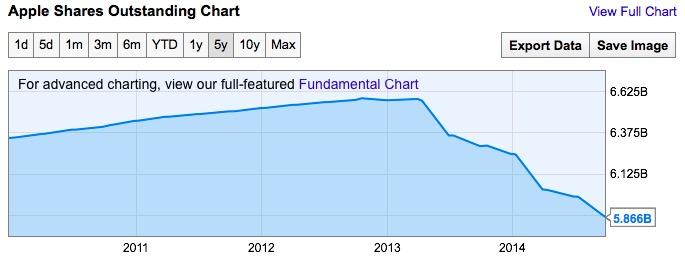 Apple shares outstanding Q4 2014