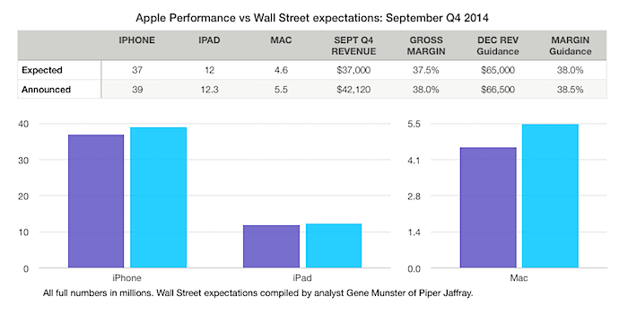 Apple vs Wall Street Q4 2014