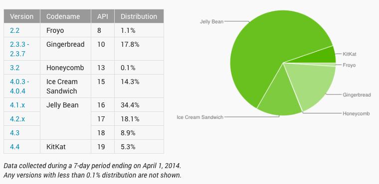 Android Fragmentation April 2014