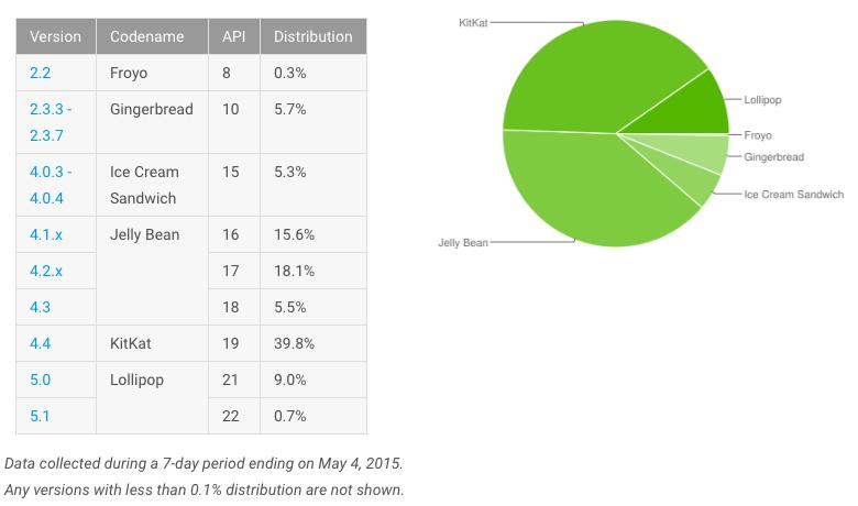 Android OS dashboard May 2015