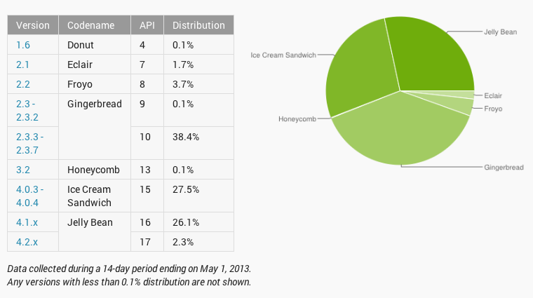 Android versions May 2013
