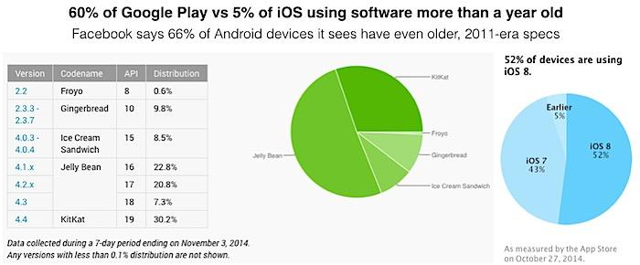 Android vs. iOS modern