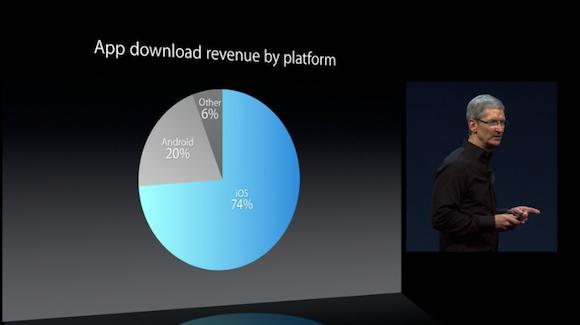 App Store revenue WWDC 2013