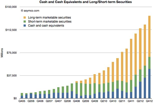 Apple's Cash