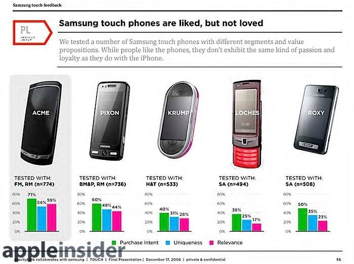 Samsung not loved