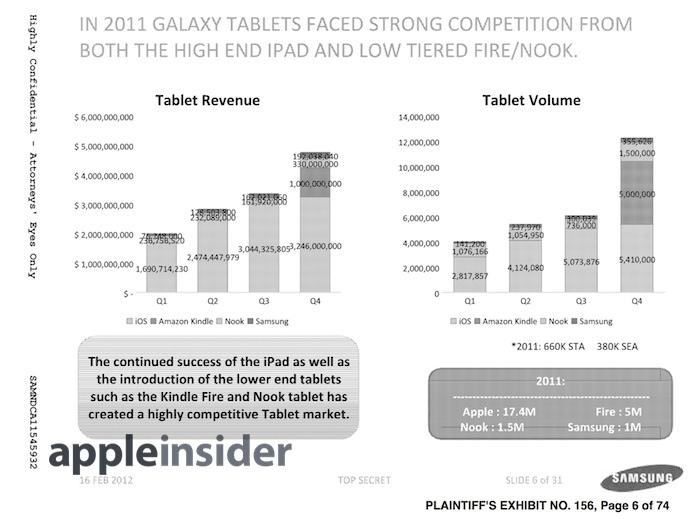Samsung made a sliver of tablet unit sales and revenue in 2011
