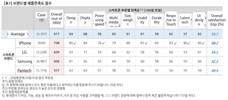 Korean phone rankings 2014