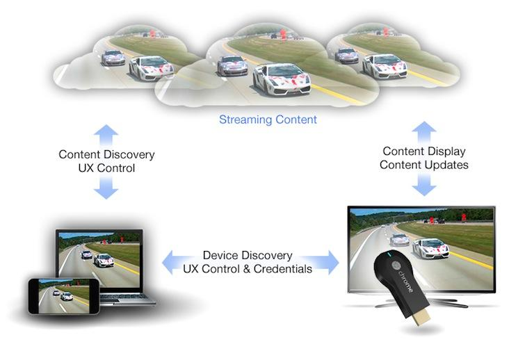 Chromecast from the cloud