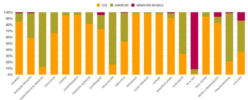 Citrix mobile platforms by industry