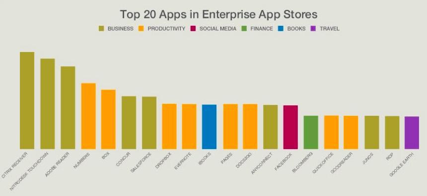 Citrix top 20 mobile apps